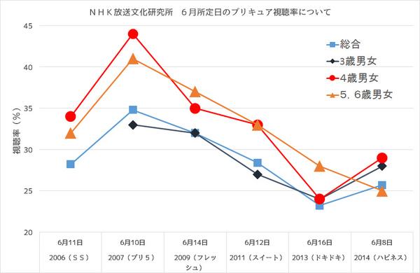 NHKshichouritugrafu.jpg